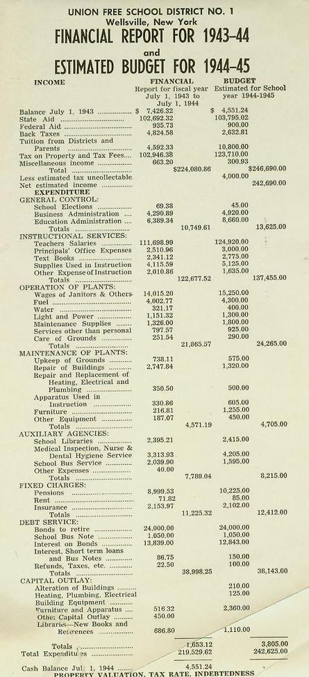 1943-45 Budget Reports